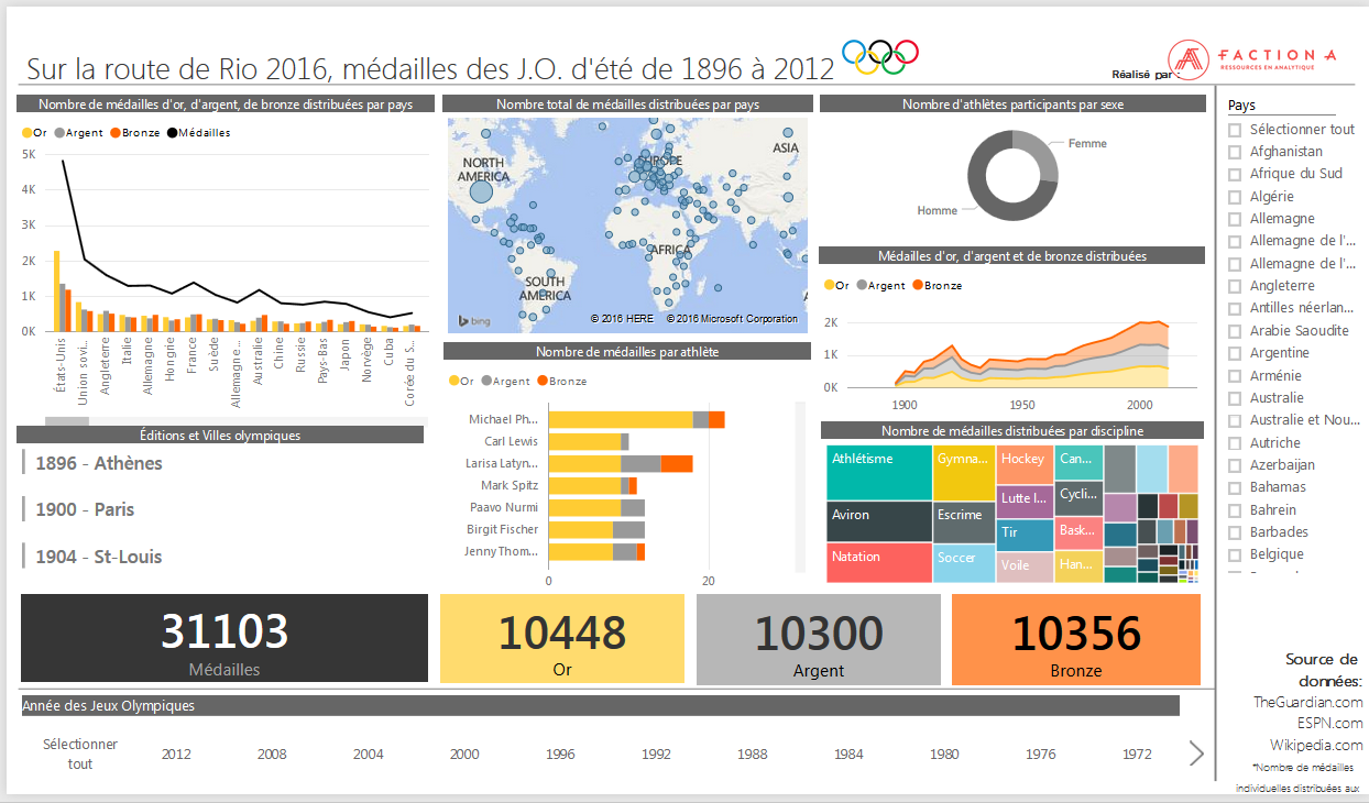 Medailles Aux Jeux Olympiques D Ete Depuis 1896 Faction A